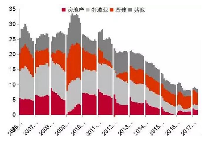 中国基建占gdp多少_澳大利亚2018国际宏观展望(2)